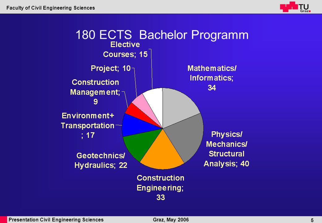 Presentation Civil Engineering Sciences Faculty of Civil Engineering Sciences Graz, May 2006 6 120 ECTS Master Programm