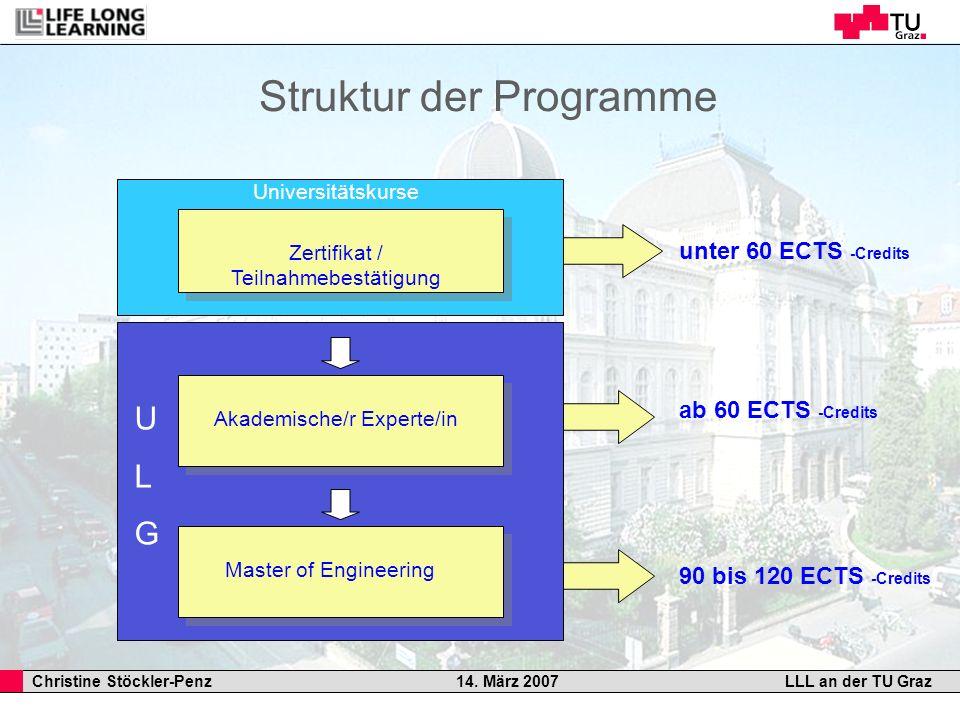 Christine Stöckler-Penz 14. März 2007LLL an der TU Graz Struktur der Programme unter 60 ECTS -Credits 90 bis 120 ECTS -Credits ab 60 ECTS -Credits Aka