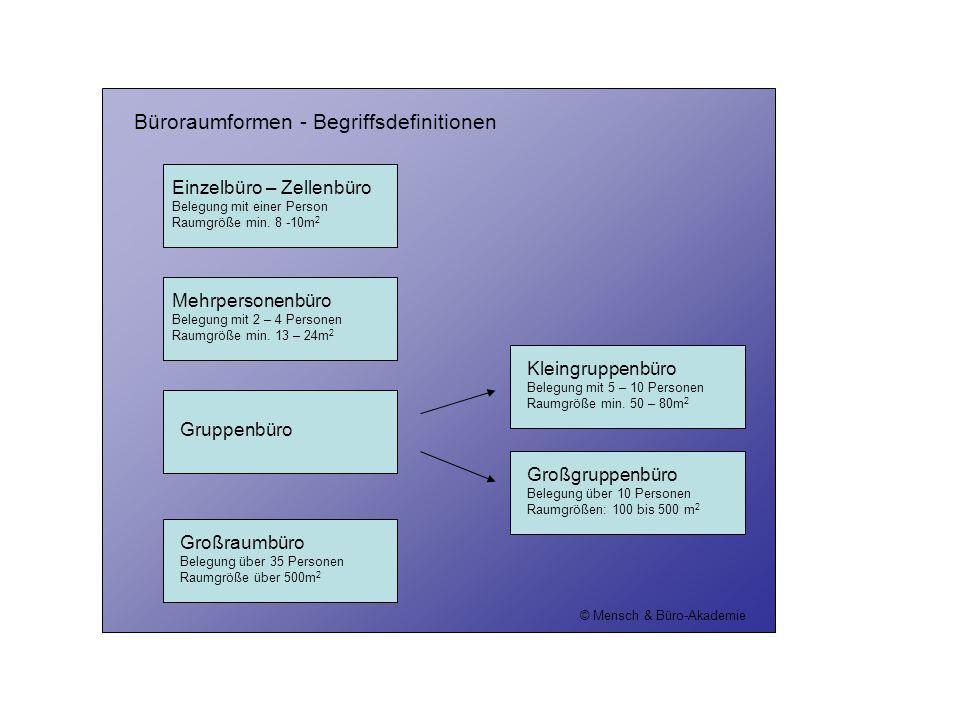 Büroraumformen - Begriffsdefinitionen Einzelbüro – Zellenbüro Belegung mit einer Person Raumgröße min. 8 -10m 2 © Mensch & Büro-Akademie Gruppenbüro M