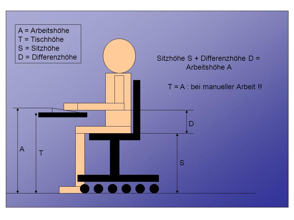 T A S D Sitzhöhe S + Differenzhöhe D = Arbeitshöhe A A = Arbeitshöhe T = Tischhöhe S = Sitzhöhe D = Differenzhöhe T = A : bei manueller Arbeit !!
