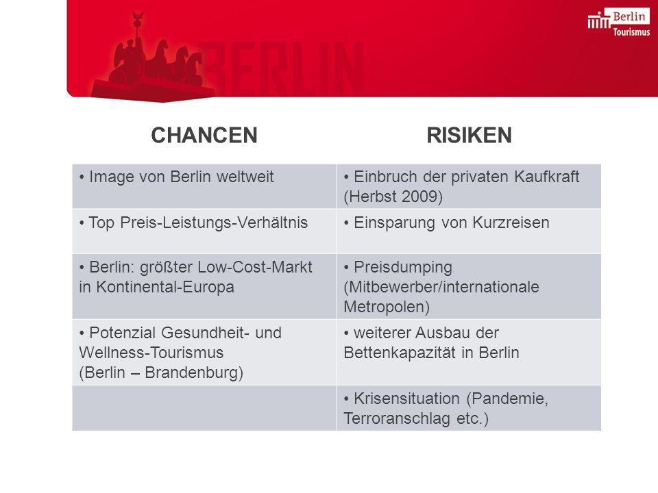 CHANCENRISIKEN Image von Berlin weltweit Einbruch der privaten Kaufkraft (Herbst 2009) Top Preis-Leistungs-Verhältnis Einsparung von Kurzreisen Berlin: größter Low-Cost-Markt in Kontinental-Europa Preisdumping (Mitbewerber/internationale Metropolen) Potenzial Gesundheit- und Wellness-Tourismus (Berlin – Brandenburg) weiterer Ausbau der Bettenkapazität in Berlin Krisensituation (Pandemie, Terroranschlag etc.)