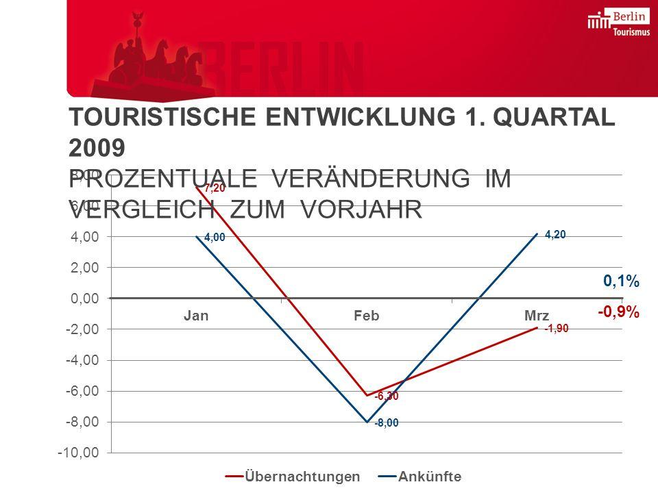 TOURISTISCHE ENTWICKLUNG 1.