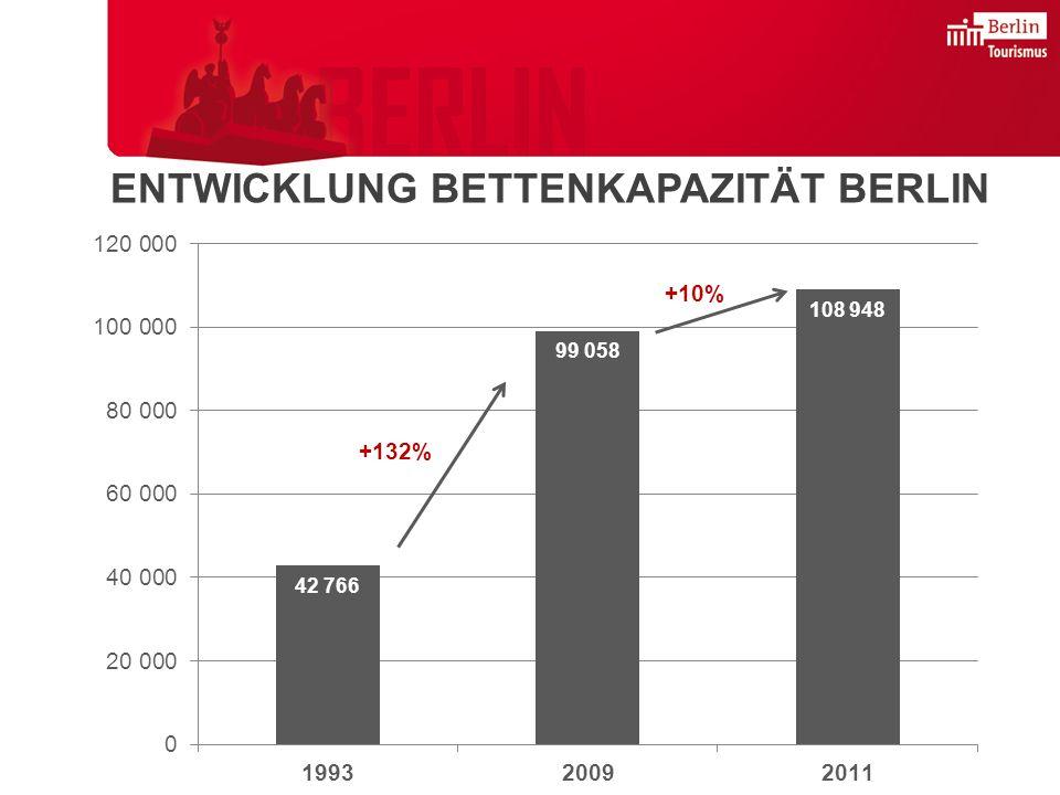 +132% +10% ENTWICKLUNG BETTENKAPAZITÄT BERLIN