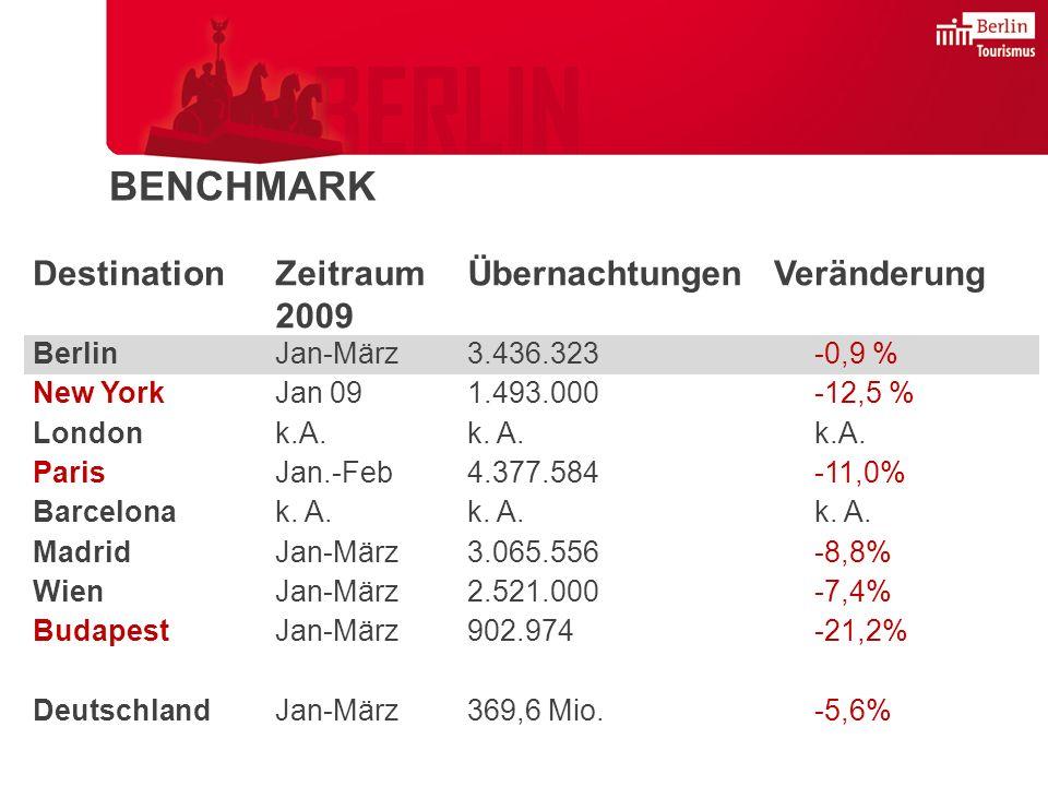 DestinationZeitraum 2009 ÜbernachtungenVeränderung BerlinJan-März3.436.323-0,9 % New YorkJan 091.493.000-12,5 % Londonk.A.