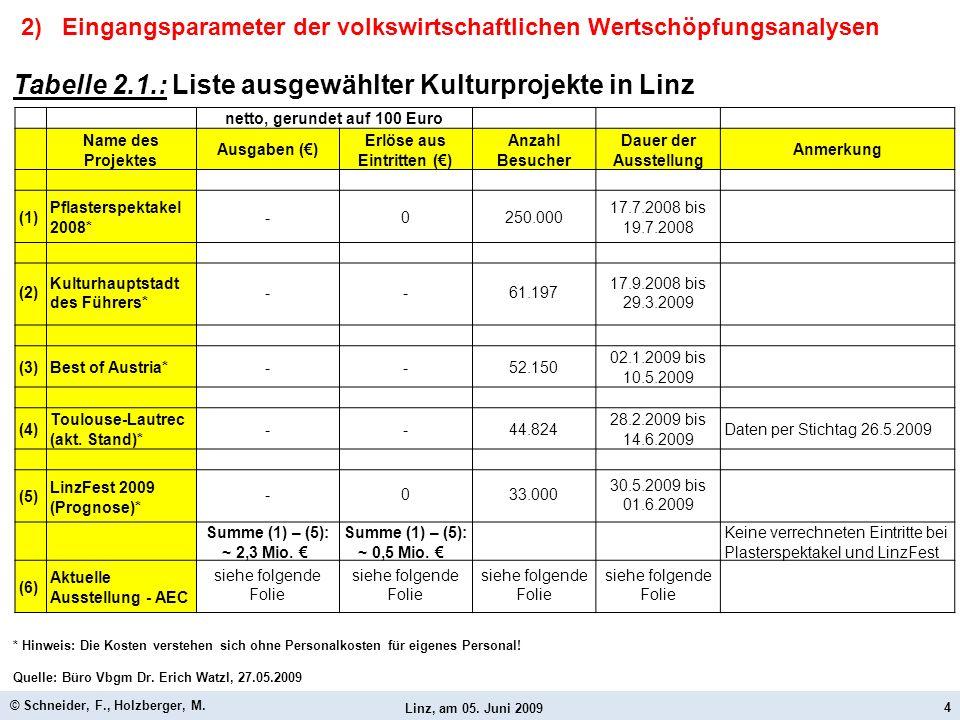 Linz, am 05. Juni 2009 © Schneider, F., Holzberger, M. 4 netto, gerundet auf 100 Euro Name des Projektes Ausgaben () Erlöse aus Eintritten () Anzahl B