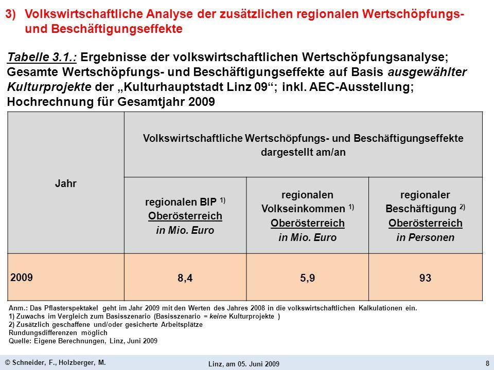 Linz, am 05. Juni 2009 © Schneider, F., Holzberger, M. 8 Jahr Volkswirtschaftliche Wertschöpfungs- und Beschäftigungseffekte dargestellt am/an regiona