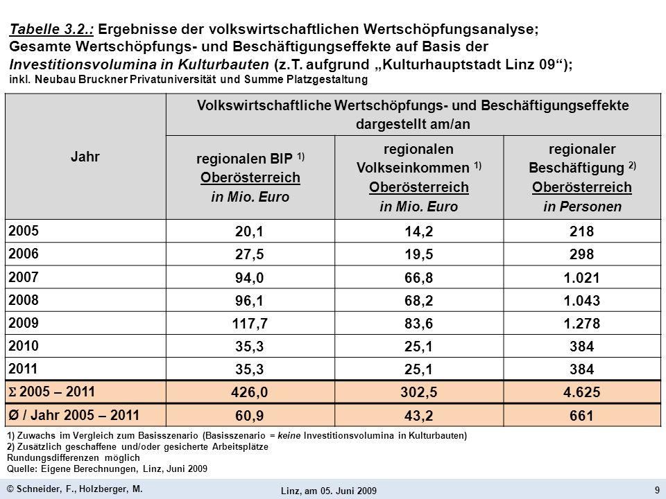 Linz, am 05. Juni 2009 © Schneider, F., Holzberger, M. 9 Jahr Volkswirtschaftliche Wertschöpfungs- und Beschäftigungseffekte dargestellt am/an regiona