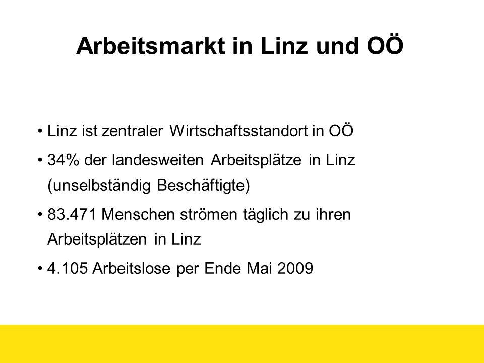 Arbeitsmarkt in Linz und OÖ Linz ist zentraler Wirtschaftsstandort in OÖ 34% der landesweiten Arbeitsplätze in Linz (unselbständig Beschäftigte) 83.47