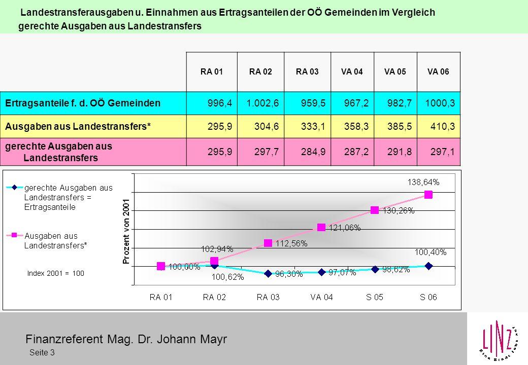 Finanzreferent Mag. Dr. Johann Mayr Seite 3 Landestransferausgaben u.