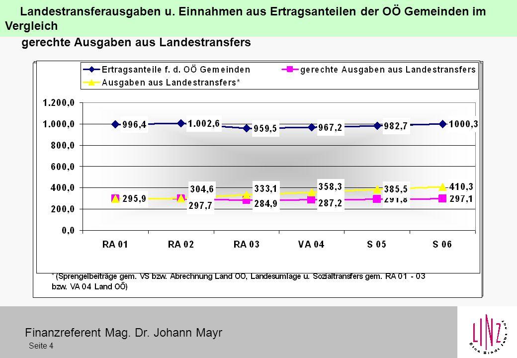 Finanzreferent Mag. Dr. Johann Mayr Seite 4 Landestransferausgaben u.
