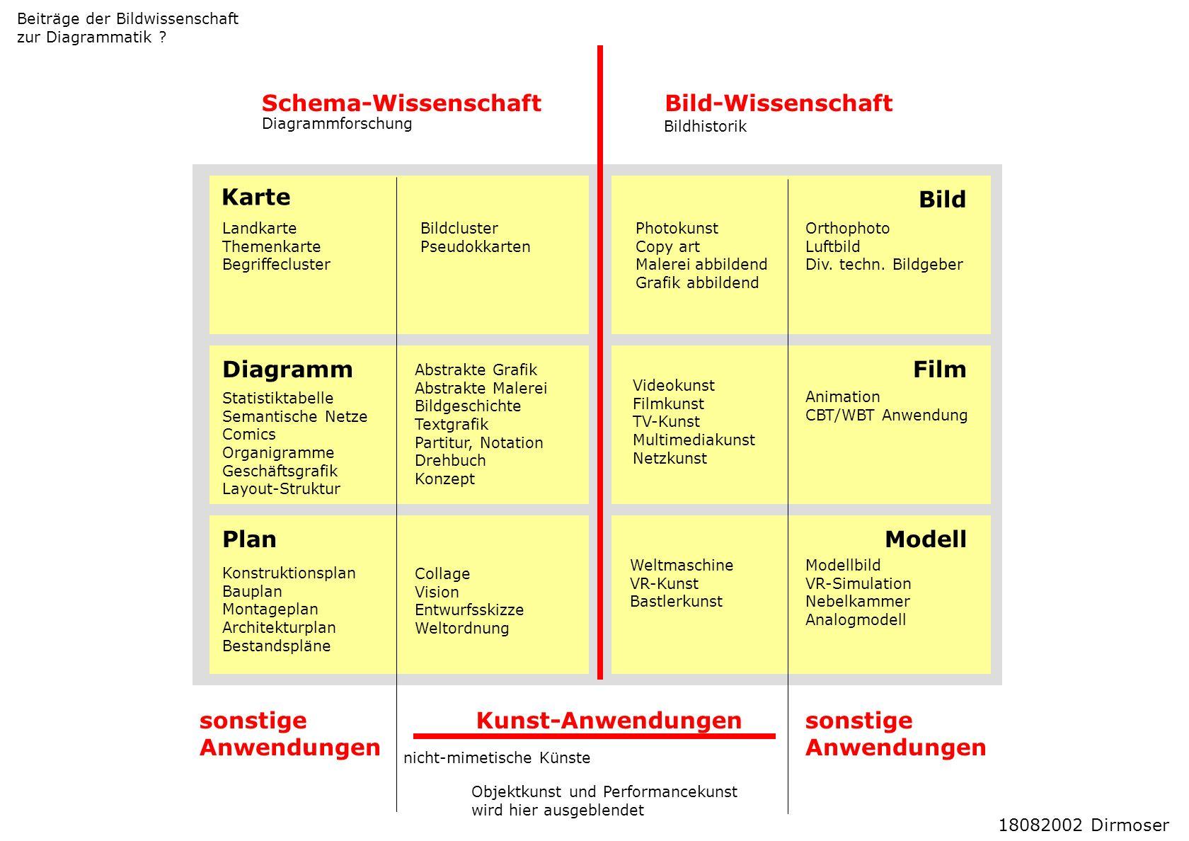 Schema-WissenschaftBild-Wissenschaft Karte Diagramm Plan Kunst-Anwendungen Bild Orthophoto Luftbild Div. techn. Bildgeber Landkarte Themenkarte Begrif