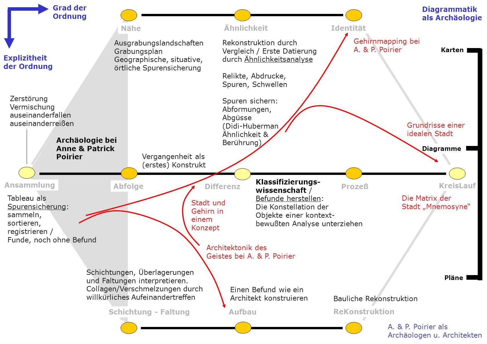 Ähnlichkeit Nähe Identität Ansammlung Abfolge DifferenzProzeß KreisLauf Schichtung - FaltungAufbau ReKonstruktion Explizitheit der Ordnung Grad der Or