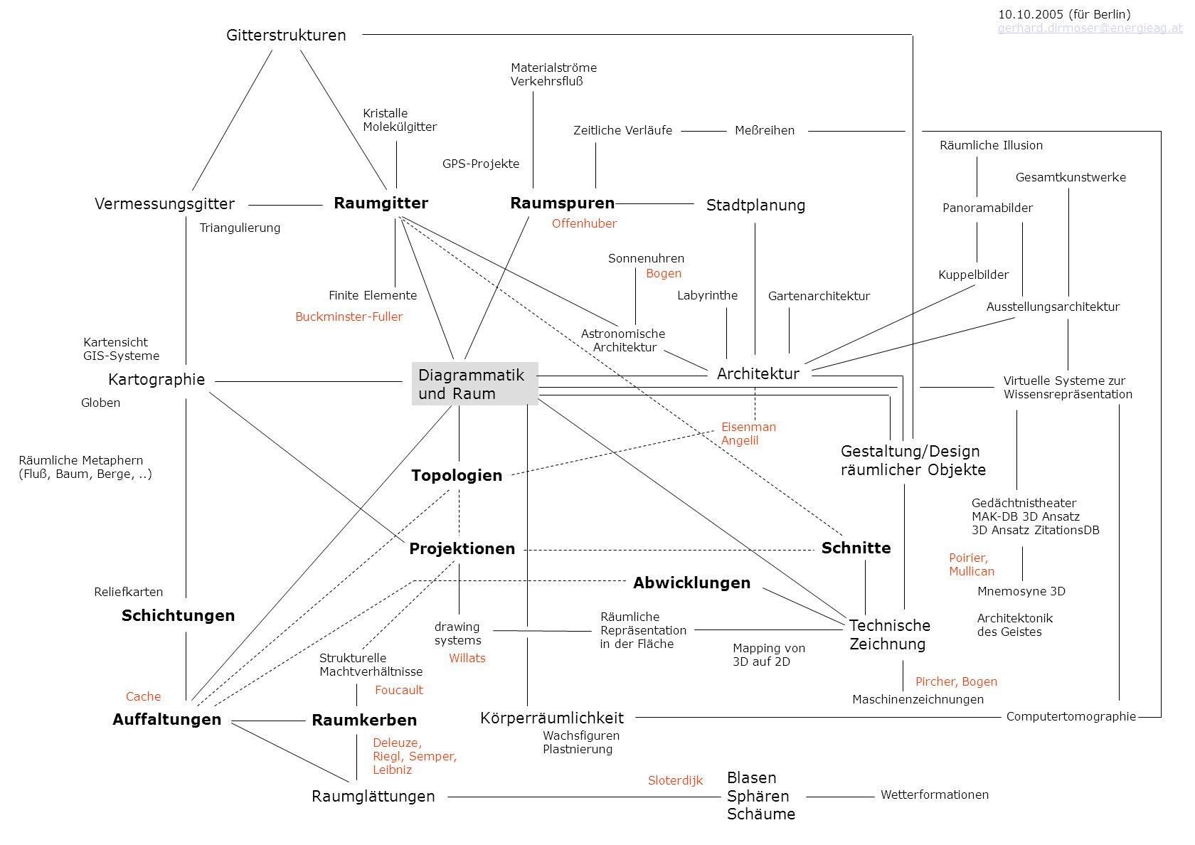 Diagrammatik und Raum Architektur Raumspuren Stadtplanung Kartographie Projektionen Technische Zeichnung drawing systems Topologien Vermessungsgitter