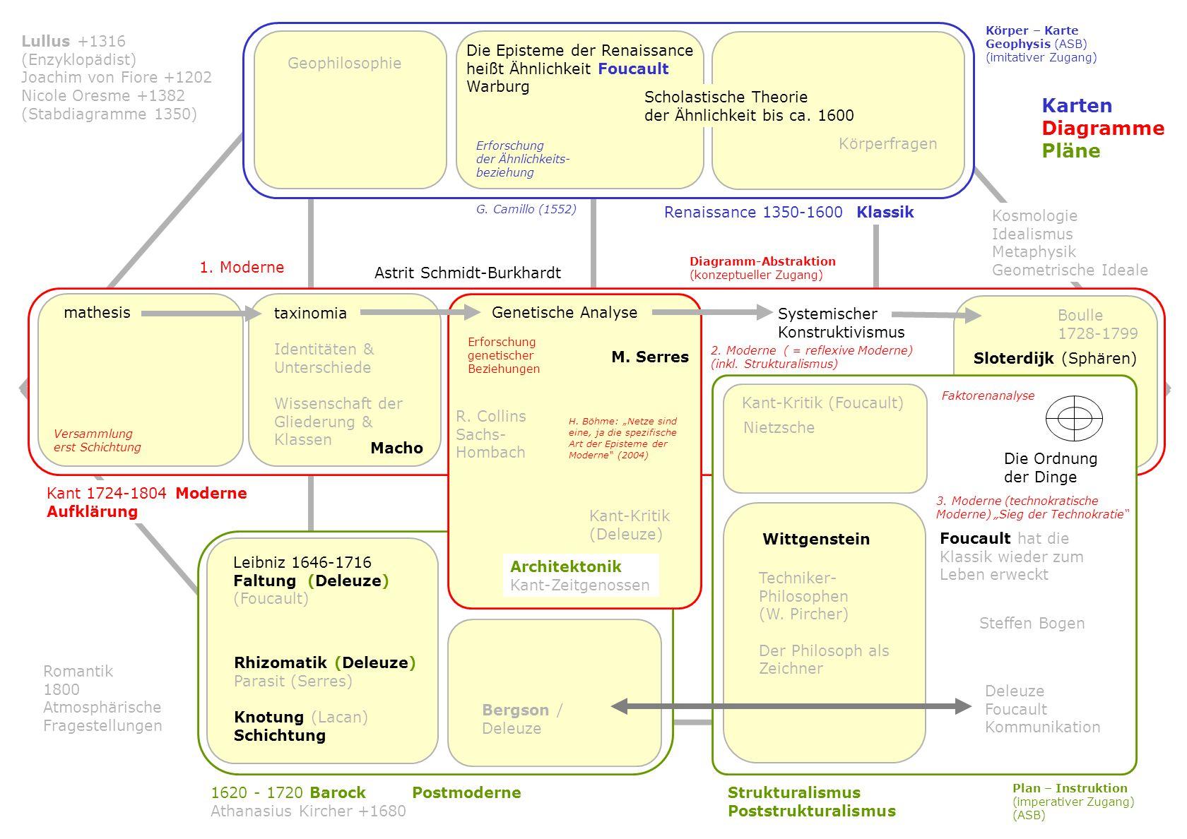 S Entwicklungsbänder N003 N120 Entwicklungslinie N007 Baumdiagramme Kategorienbäume N125/4 N038 Genealogien F Knollennetze N091/5 N246 N091/x Wurzelne