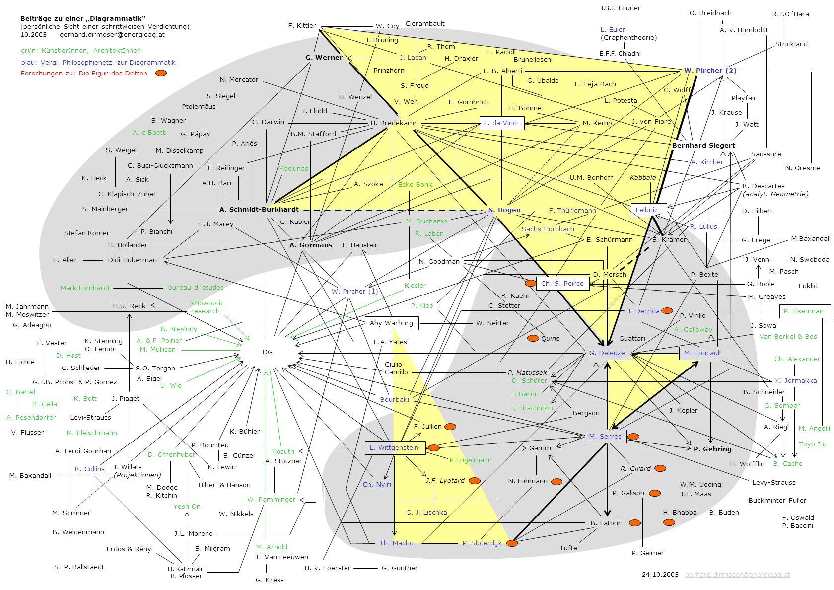 DG Aby Warburg A. Schmidt-Burkhardt H. Bredekamp S. Bogen F. Thürlemann C. Darwin L. Wittgenstein G. Deleuze W. Pircher (1) Bourbaki J. Piaget H.U. Re