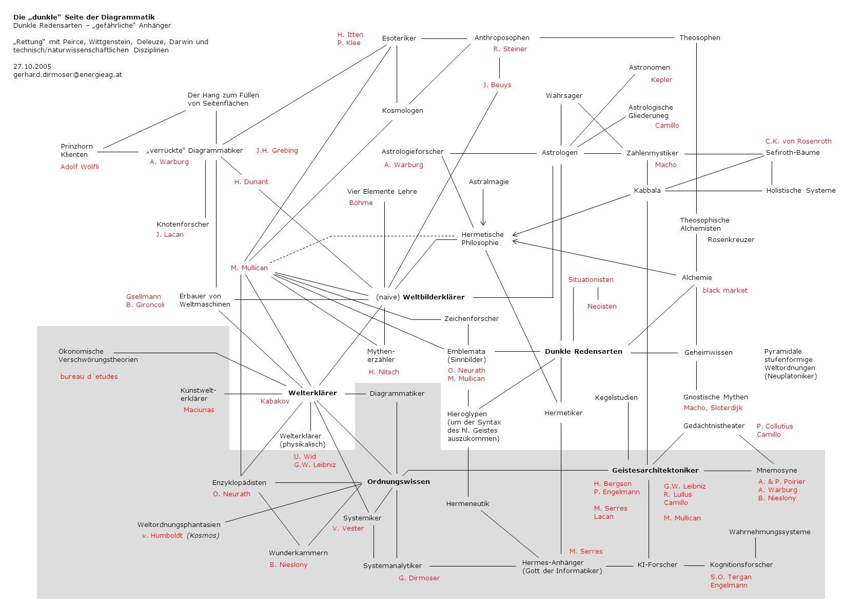 Die dunkle Seite der Diagrammatik Dunkle Redensarten – gefährliche Anhänger Rettung mit Peirce, Wittgenstein, Deleuze, Darwin und technisch/naturwisse