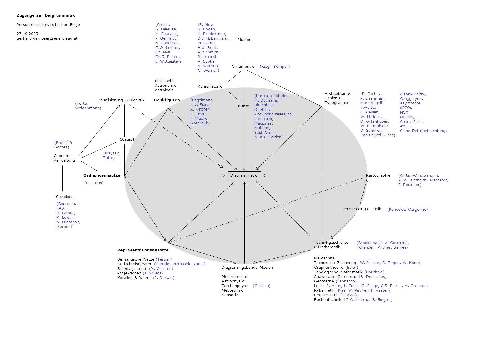 Diagrammatik Zugänge zur Diagrammatik Personen in alphabetischer Folge 27.10.2005 gerhard.dirmoser@energieag.at Kunst Ornamentik Kunsthistorik Archite
