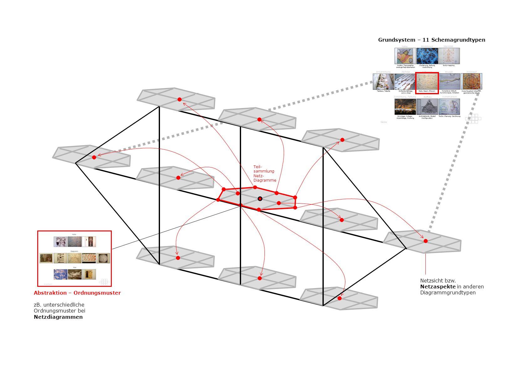 Abstraktion – Ordnungsmuster zB. unterschiedliche Ordnungsmuster bei Netzdiagrammen Grundsystem – 11 Schemagrundtypen Netzsicht bzw. Netzaspekte in an