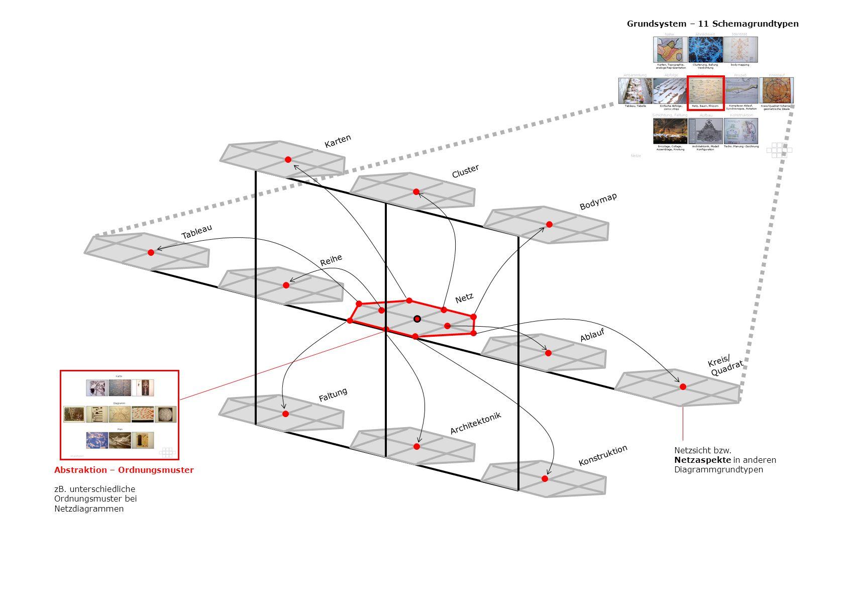 Abstraktion – Ordnungsmuster zB. unterschiedliche Ordnungsmuster bei Netzdiagrammen Grundsystem – 11 Schemagrundtypen Karten Tableau Reihe Netz Ablauf