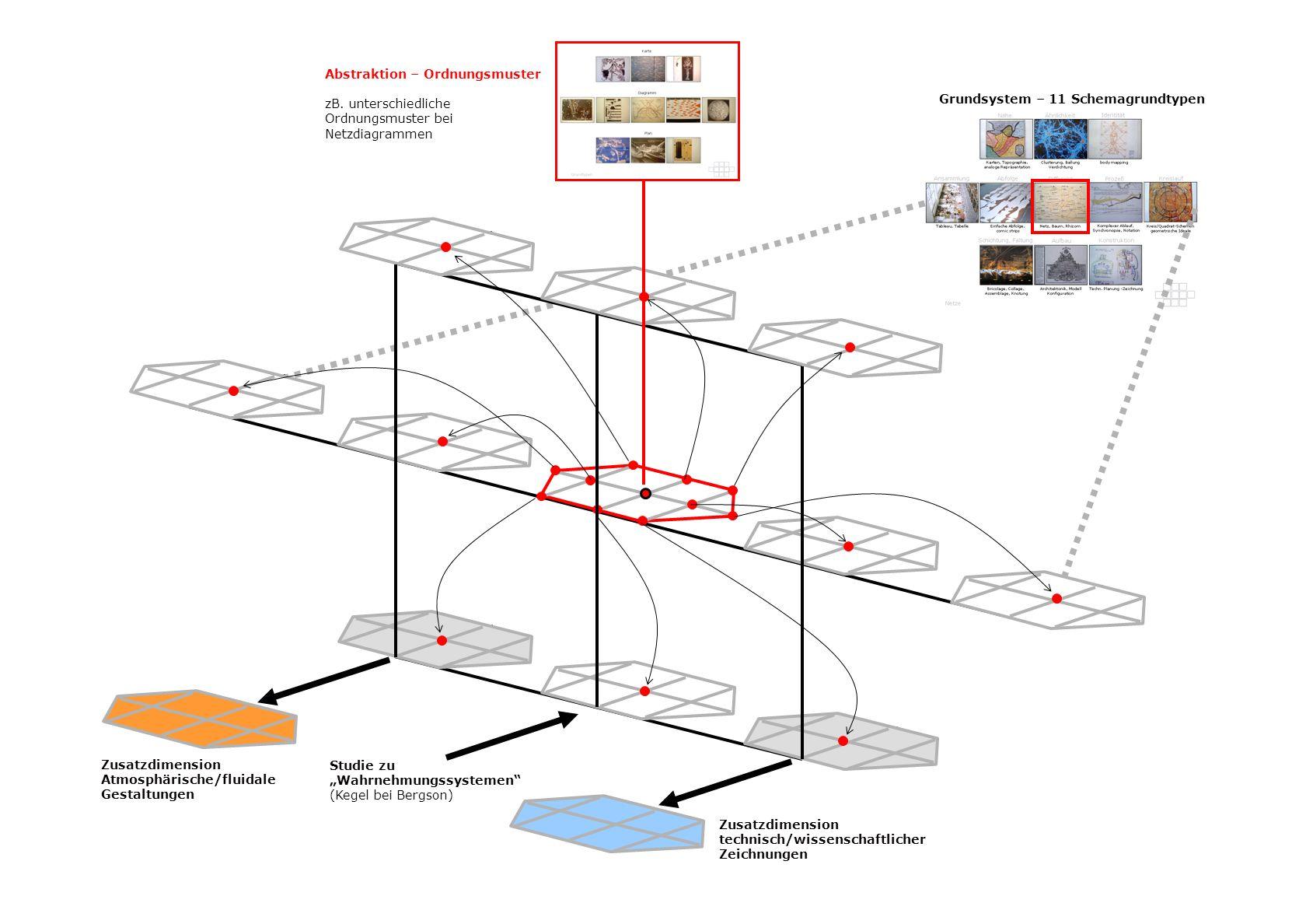 Abstraktion – Ordnungsmuster zB. unterschiedliche Ordnungsmuster bei Netzdiagrammen Grundsystem – 11 Schemagrundtypen Zusatzdimension technisch/wissen