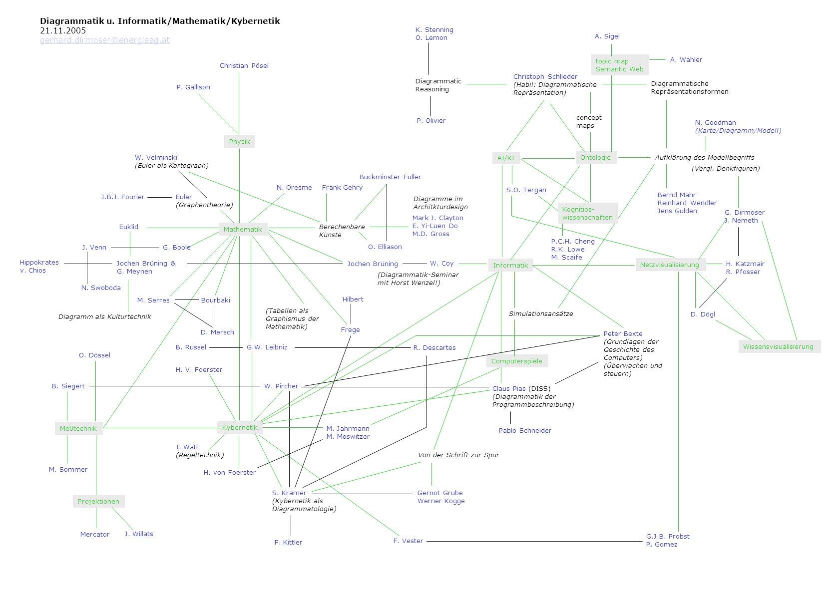 Diagrammatische Schrift 12.11.2005 gerhard.dirmoser@energieag.at Ausgangsliteratur: Bernhard Siegert / Passagen des Digitalen Andreas Stötzner / Signographia (Plakat) G.