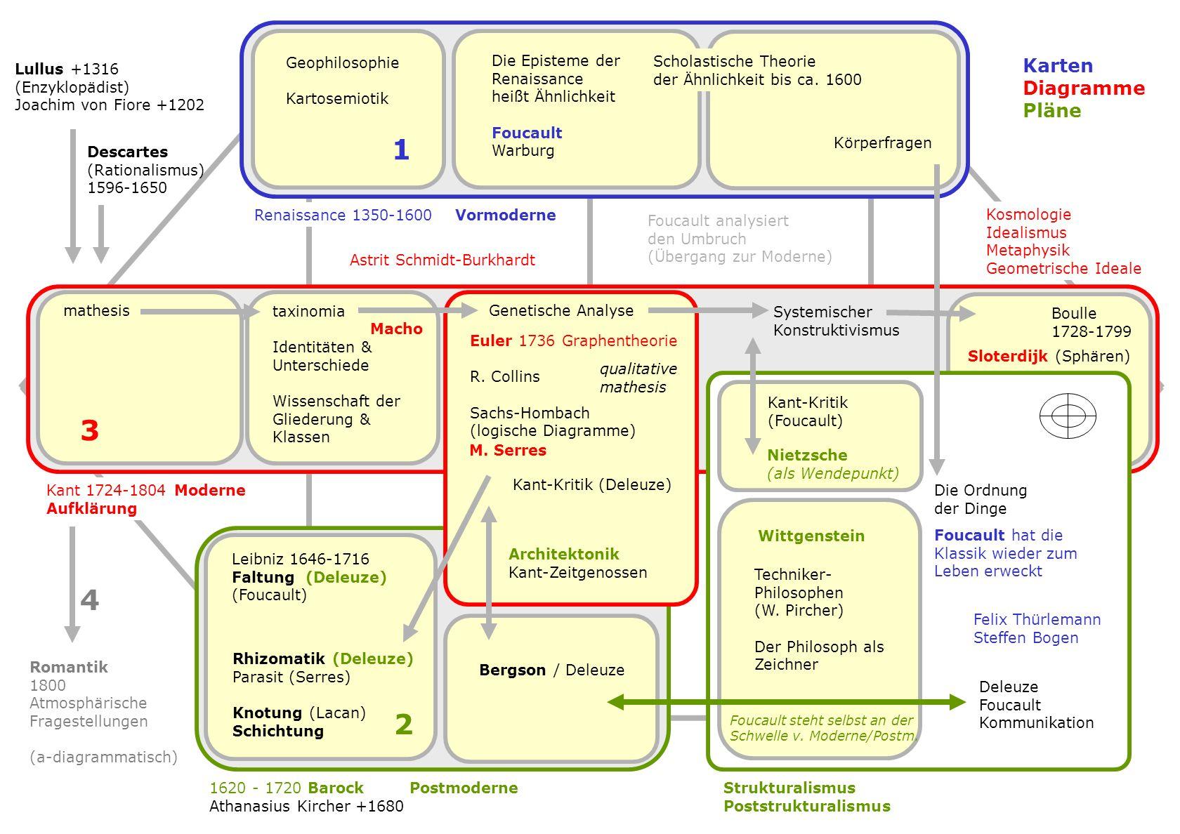S Entwicklungsbänder N003 N120 Entwicklungslinie N007 Baumdiagramme Kategorienbäume N125/4 N038 Genealogien F Knollennetze N091/5 N246 N091/x Wurzelnetze Netzgeflechte N022 Knotennetze F094 Netzknäuel N110 Rhizome N140 N138 N138/7 /8 /4 /3 Chaosnetze (Netzchaos) N225 N134/1 N008 N205 N204 N192 N183 N100 A033 Netzfaltungen N151 N026/4 N026/3 F115 A111 Netzschichtungen N203 Collage-Netz Netzkomplexe N207 Z Kinematische Netze Zonengitter Bauplannetze N083 Konstruktionsnetze Z008 Referenzgitter, Referenznetz Bemaßungsgitter Z001 Z007 Beziehungsgitter Schaltpläne Z003 Z004 Z005 Z006 N080/2 N080 N046 Funktionsgraphen N080/2 N080 Topologische Netze N076 Netzbausteine (chemisch) N093/2 Datenmodelle N065 Funktionsmosaik N142 = A120 circuit diagram Z002 B Körper-Referenznetz B036 B097 Körper-Auswüchse N229 N047 Netz-Körper N039 B030 B043 B006 Netzkörperlichkeit B096 Organisch Netze N093 Spinnen-Netze N052/2 Florale Netze N214 N161/2 N082 Baum-Netze N121 N169 N167 Lullus +1316 (Enzyklopädist) Joachim von Fiore +1202 Nicole Oresme +1382 (Stabdiagramme 1350) mathesis taxinomia Identitäten & Unterschiede Wissenschaft der Gliederung & Klassen Genetische Analyse Kant 1724-1804 Moderne Aufklärung Boulle 1728-1799 Renaissance 1350-1600 Klassik 1620 - 1720 Barock Athanasius Kircher +1680 Bergson / Deleuze Strukturalismus Poststrukturalismus Kant-Kritik (Deleuze) Kant-Kritik (Foucault) Postmoderne Leibniz 1646-1716 Faltung (Deleuze) (Foucault) Deleuze Foucault Kommunikation Die Ordnung der Dinge M.
