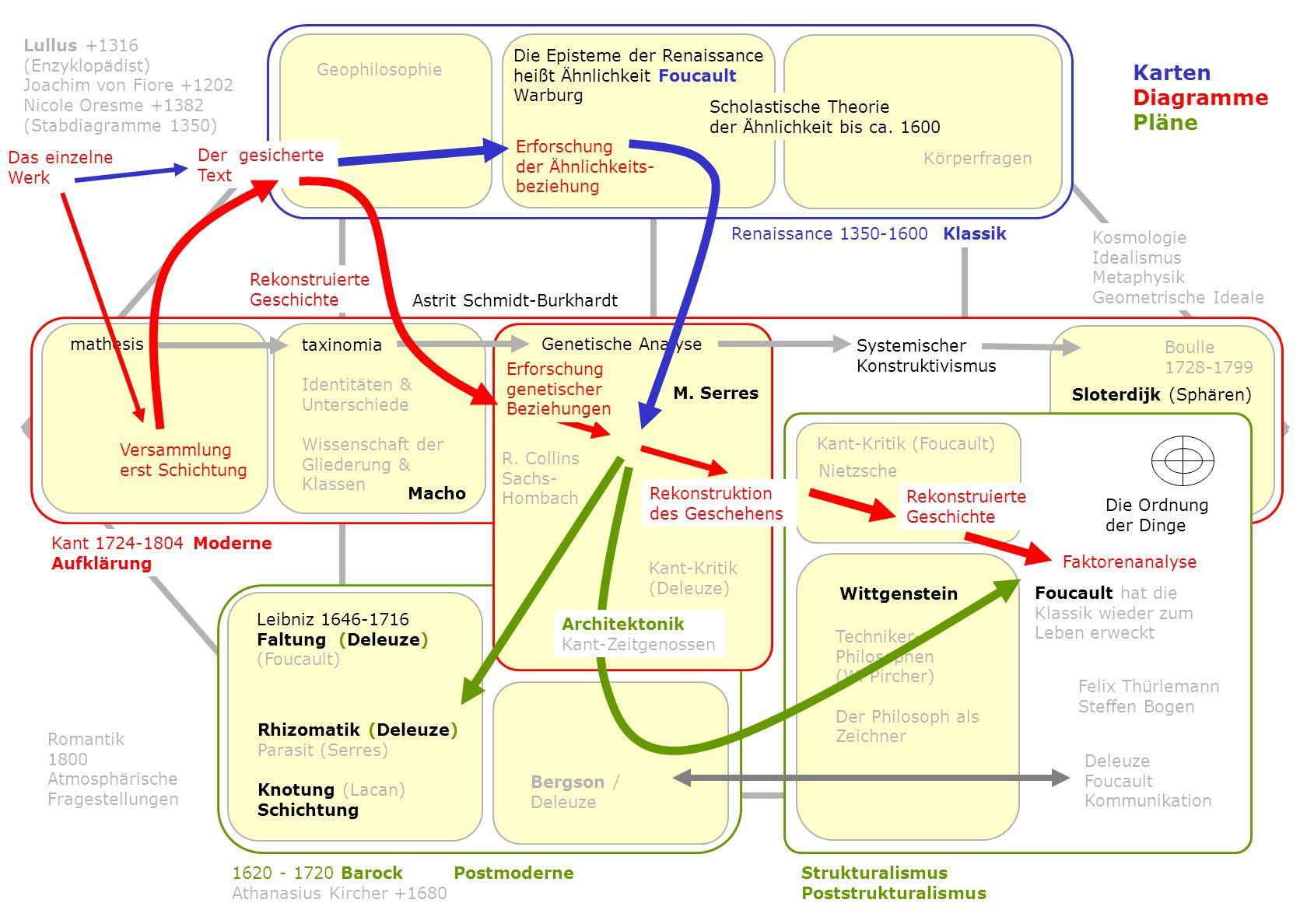 1 0 1620 - 1720 Barock 2 3 Kant 1724-1804 Moderne Aufklärung 4 5 57 8 Renaissance 1350-1600 Vormoderne Scholastische Theorie der Ähnlichkeit Romantik 1800 Atmosphärische Fragestellungen (Morphologie) Postmoderne 2.
