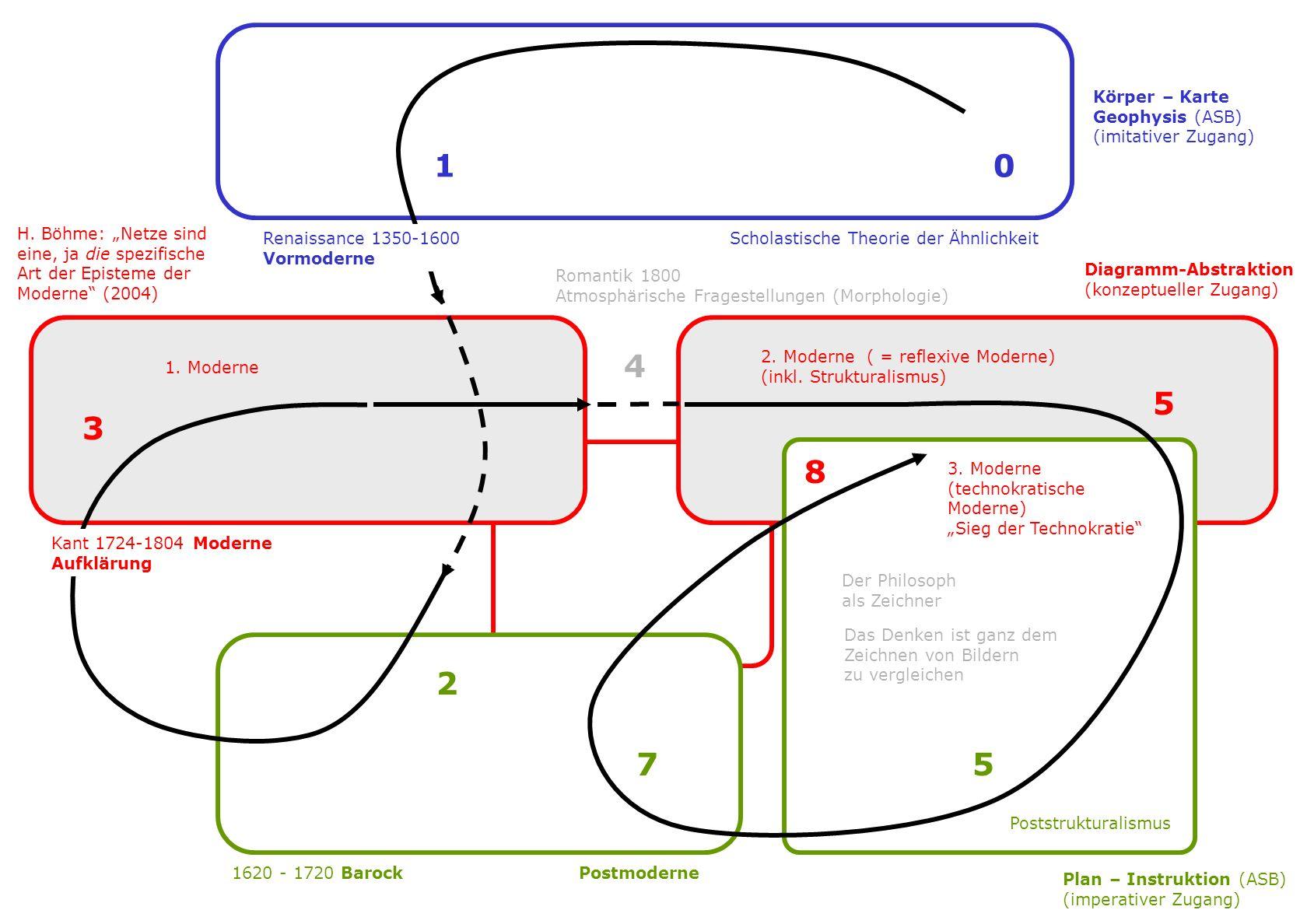 1 0 1620 - 1720 Barock 2 3 Kant 1724-1804 Moderne Aufklärung 4 5 57 8 Renaissance 1350-1600 Vormoderne Scholastische Theorie der Ähnlichkeit Romantik