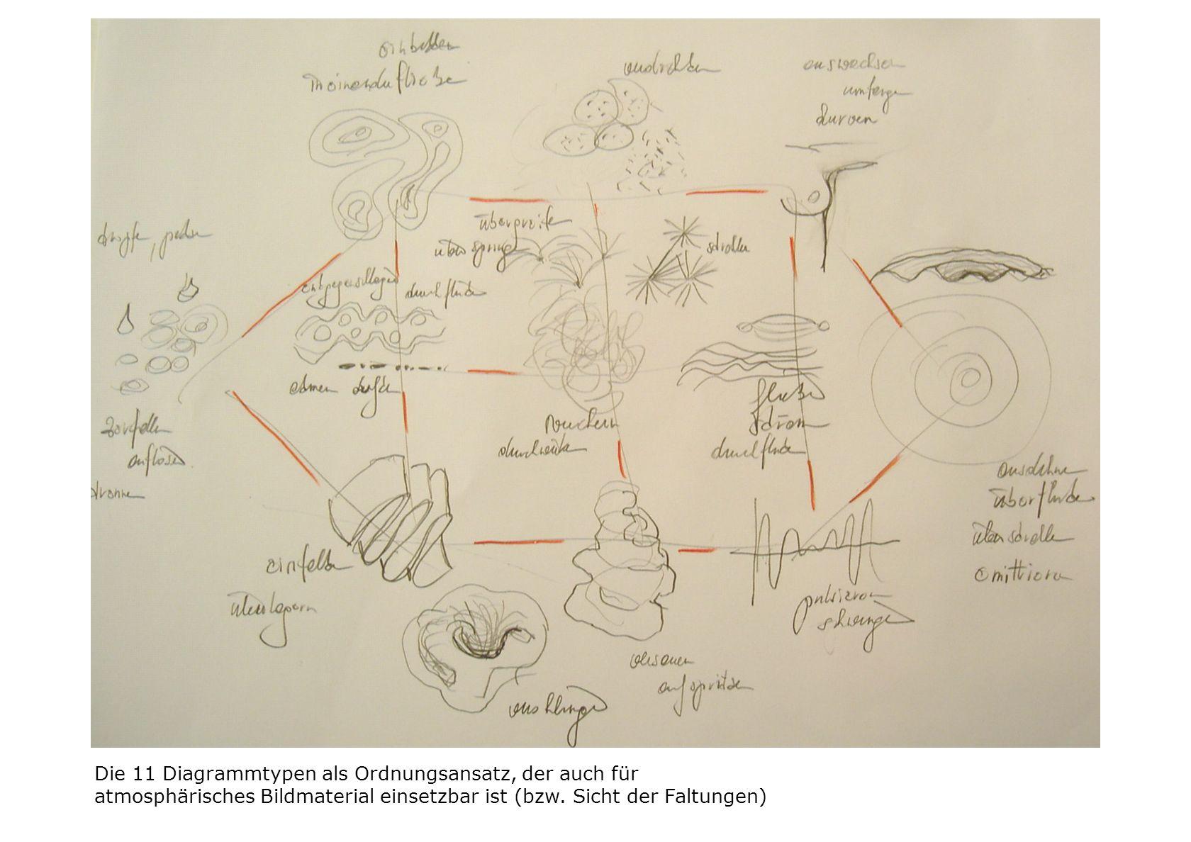 Die 11 Diagrammtypen als Ordnungsansatz, der auch für atmosphärisches Bildmaterial einsetzbar ist (bzw. Sicht der Faltungen)