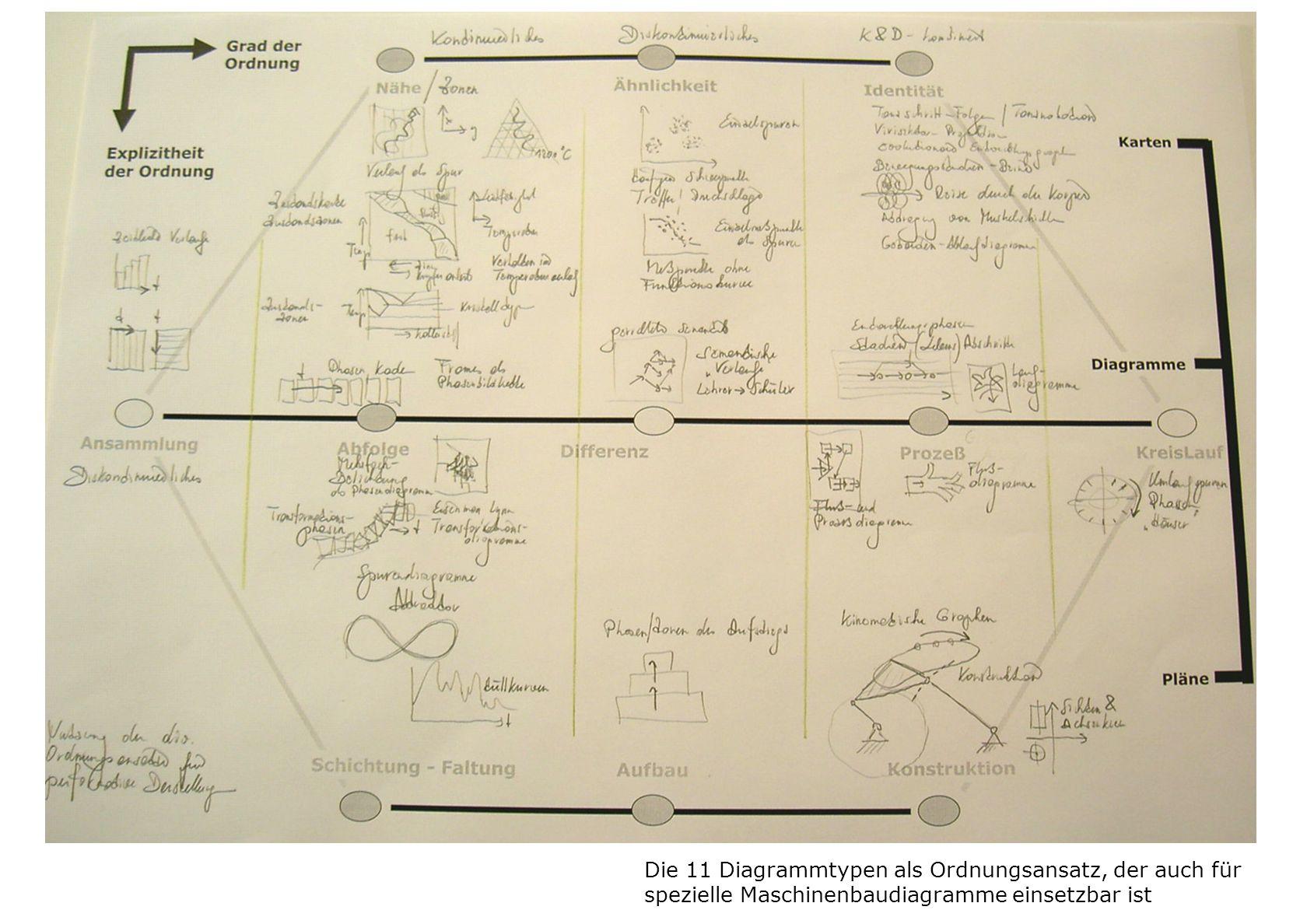 Die 11 Diagrammtypen als Ordnungsansatz, der auch für spezielle Maschinenbaudiagramme einsetzbar ist