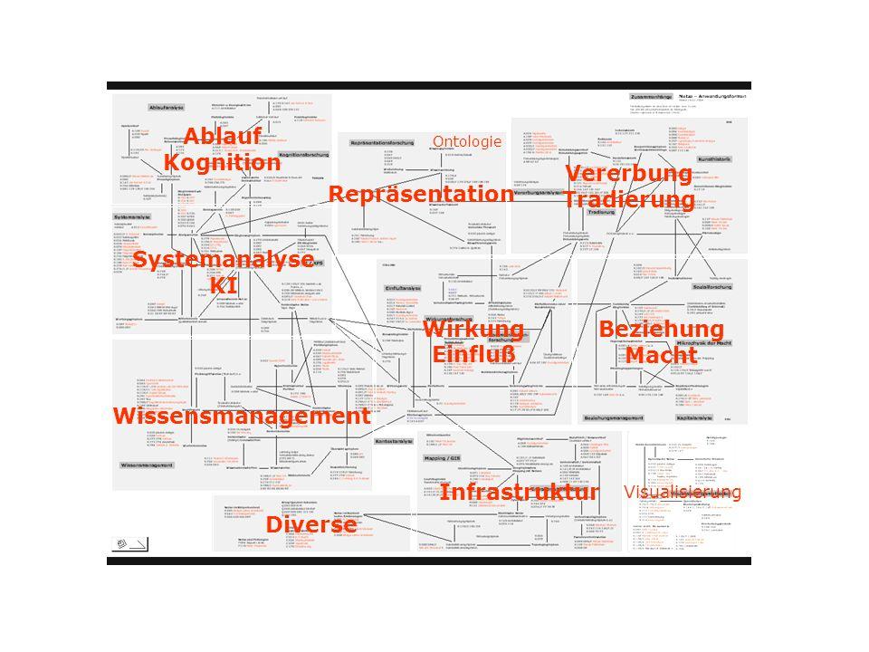 Vererbung Tradierung Beziehung Macht Wirkung Einfluß Infrastruktur Visualisierung Diverse Wissensmanagement Ablauf Kognition Repräsentation Systemanal