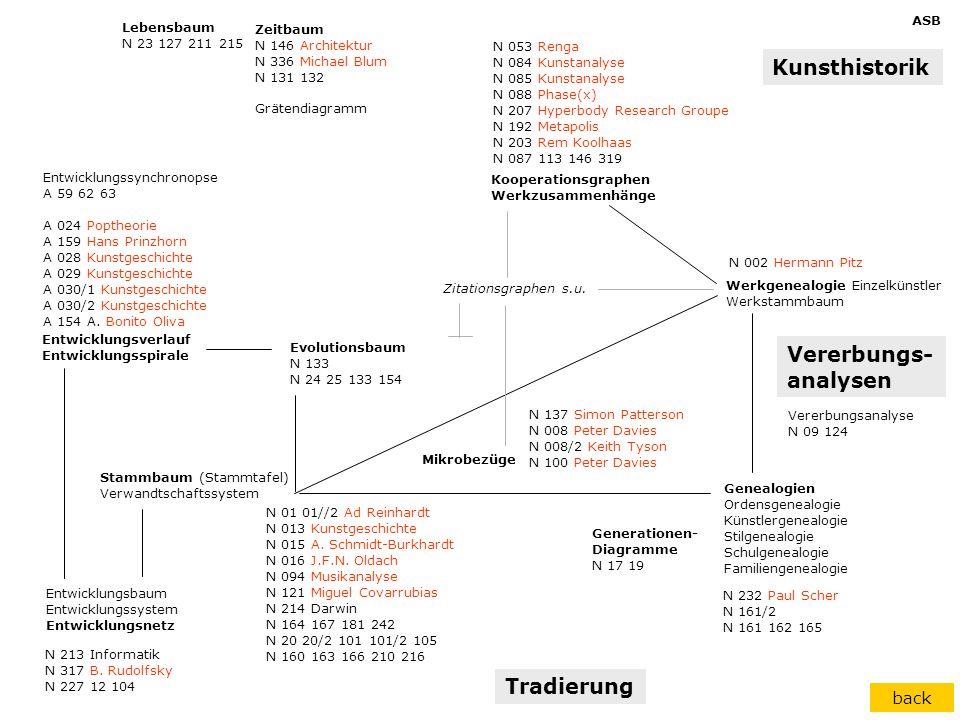 Stammbaum (Stammtafel) Verwandtschaftssystem Entwicklungsbaum Entwicklungssystem Entwicklungsnetz Genealogien Ordensgenealogie Künstlergenealogie Stil