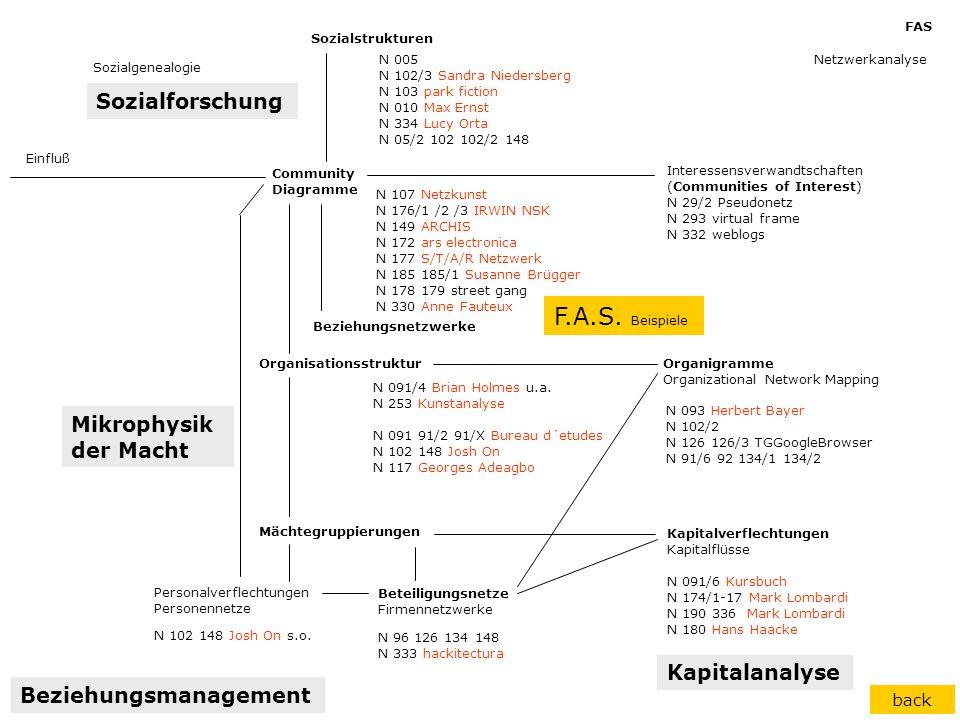 Community Diagramme Personalverflechtungen Personennetze Sozialstrukturen Interessensverwandtschaften (Communities of Interest) N 29/2 Pseudonetz N 29