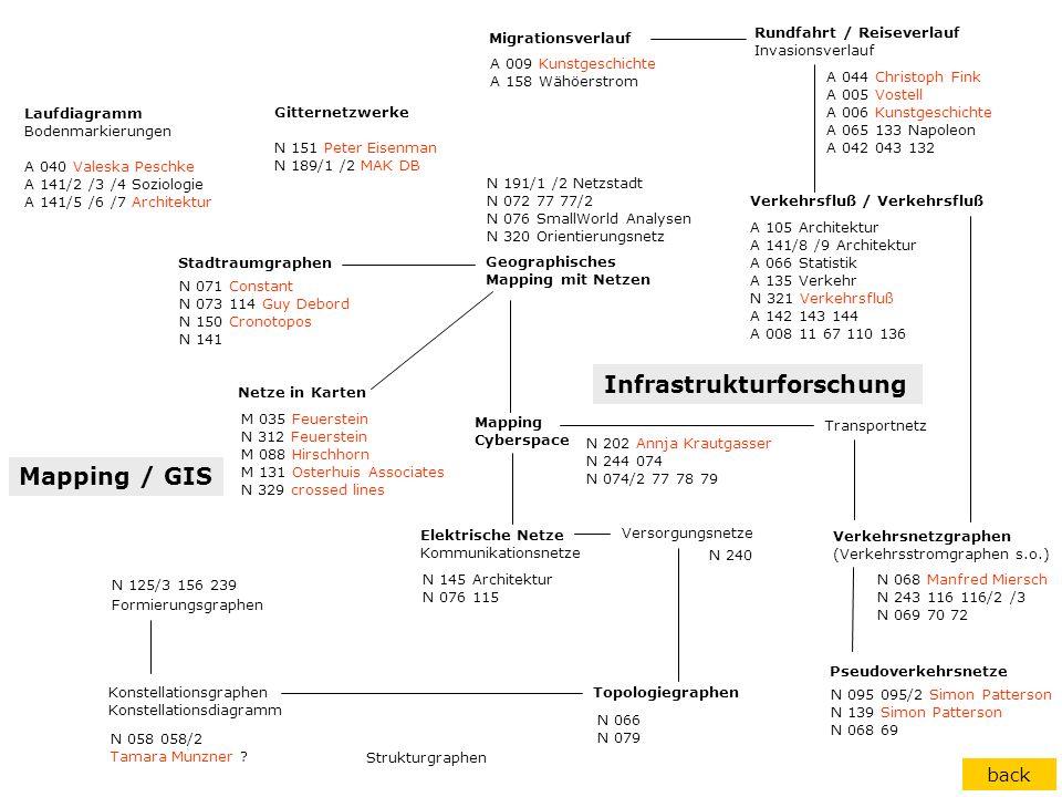 Pseudoverkehrsnetze Verkehrsnetzgraphen (Verkehrsstromgraphen s.o.) Transportnetz Stadtraumgraphen Geographisches Mapping mit Netzen Mapping Cyberspac
