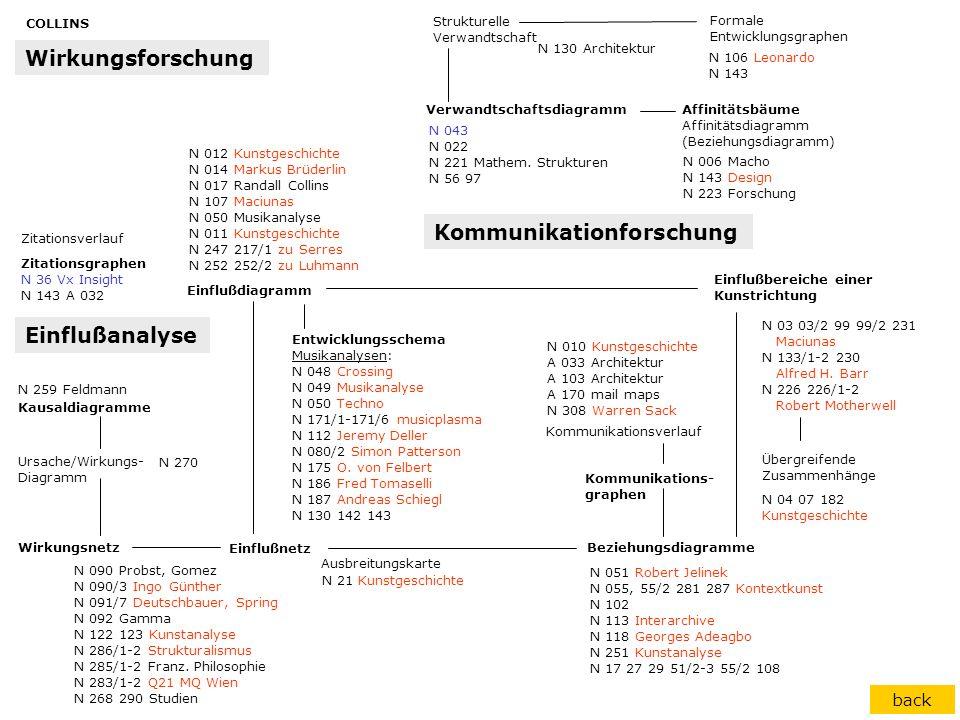 Zitationsgraphen N 36 Vx Insight N 143 A 032 Ursache/Wirkungs- Diagramm Einflußbereiche einer Kunstrichtung Formale Entwicklungsgraphen Strukturelle V