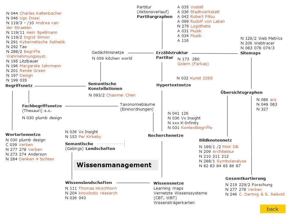 Erzählstruktur Partitur Gedächtnisnetze Hypertextnetze Begriffsnetz Wortartennetze Recherchenetze Sitemaps Übersichtsgraphen Gesamtkartierung Bildknot