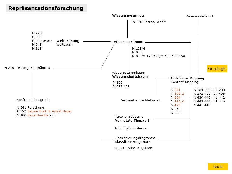Kategorienbäume Konfrontationsgraph N 241 Forschung A 152 Sabine Funk & Astrid Hager N 180 Hans Haacke s.u. Wissensordnung Wissensstammbaum Wissenscha