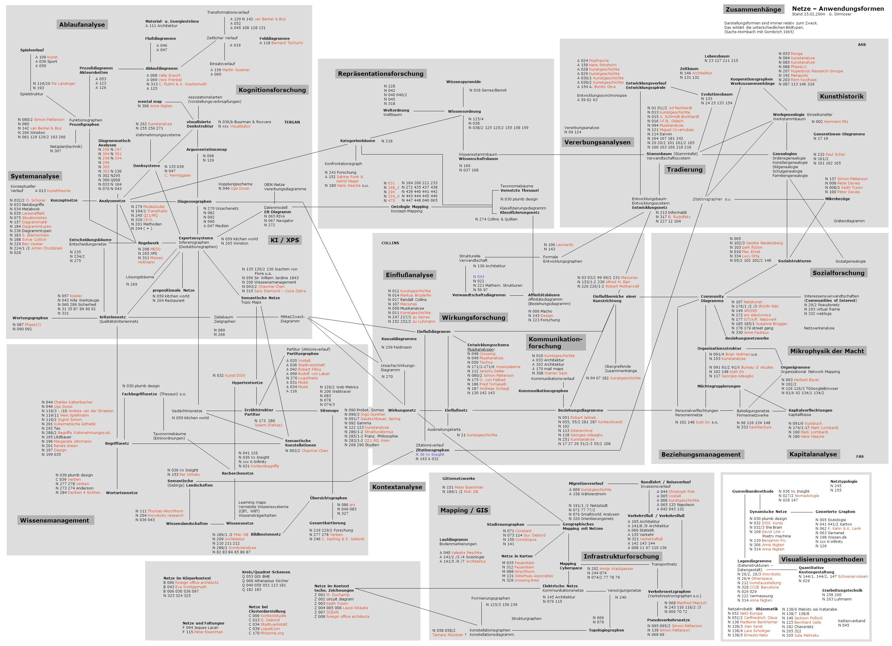 Erzählstruktur Partitur Gedächtnisnetze Expertensysteme Inferenzgraphen (Deduktionsgraphen) Hypertextnetze Semantische Konstellationen Begriffsnetz Kr