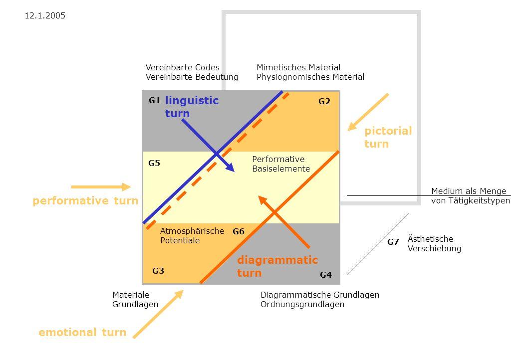 Performative Basiselemente Diagrammatische Grundlagen Ordnungsgrundlagen Materiale Grundlagen Vereinbarte Codes Vereinbarte Bedeutung Mimetisches Mate