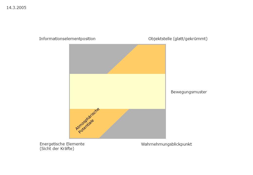Bewegungsmuster Informationselementposition Atmosphärische Potentiale 14.3.2005 Wahrnehmungsblickpunkt Energetische Elemente (Sicht der Kräfte) Objekt
