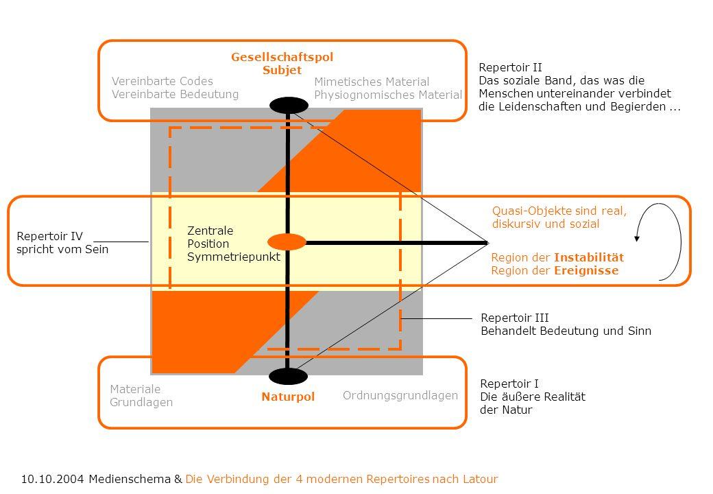 Ordnungsgrundlagen Materiale Grundlagen Vereinbarte Codes Vereinbarte Bedeutung Mimetisches Material Physiognomisches Material Region der Instabilität
