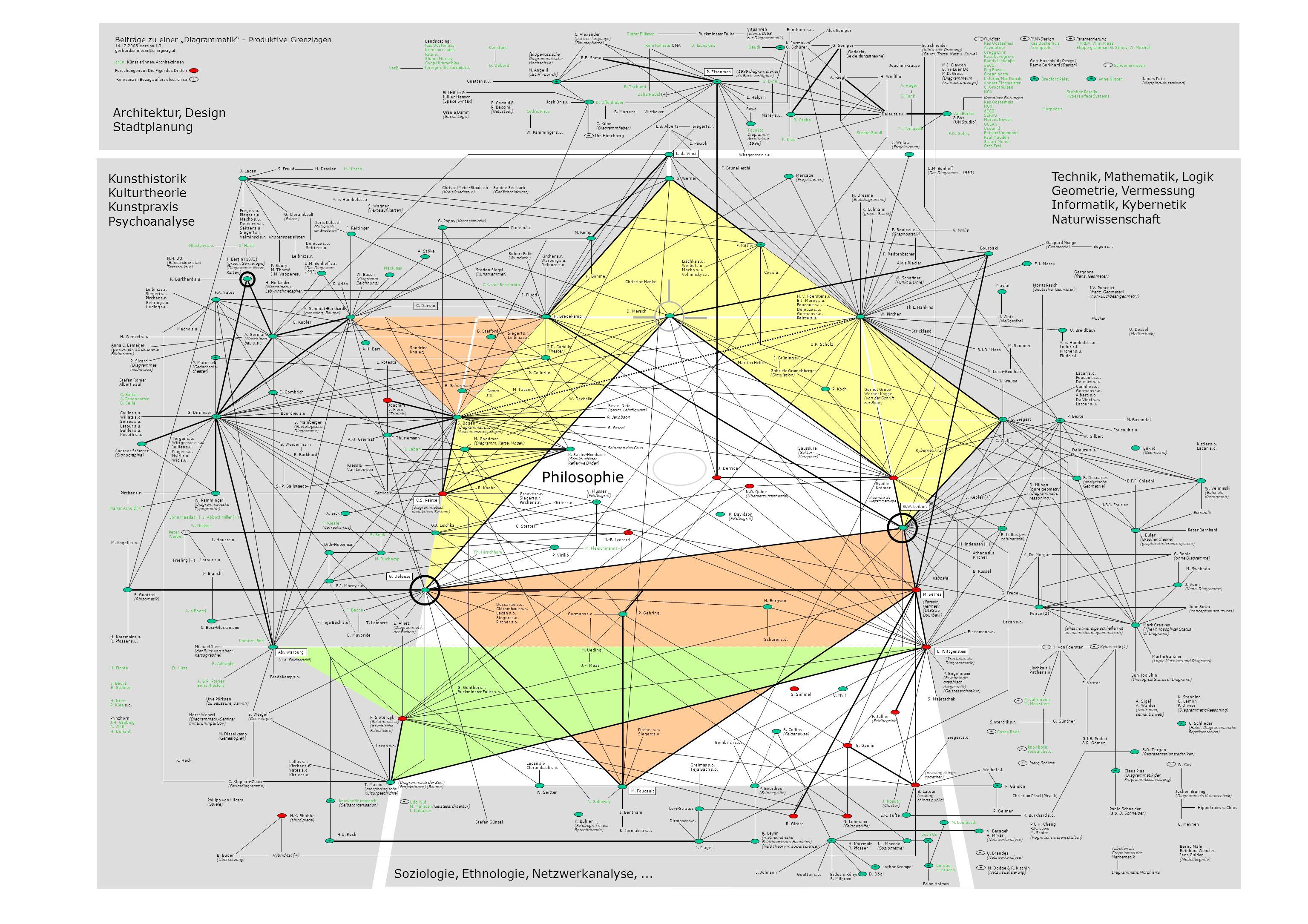 Beiträge zu einer Diagrammatik – Produktive Grenzlagen 14.12.2005 Version 1.3 gerhard.dirmoser@energieag.at grün: KünstlerInnen, ArchitektInnen Forsch