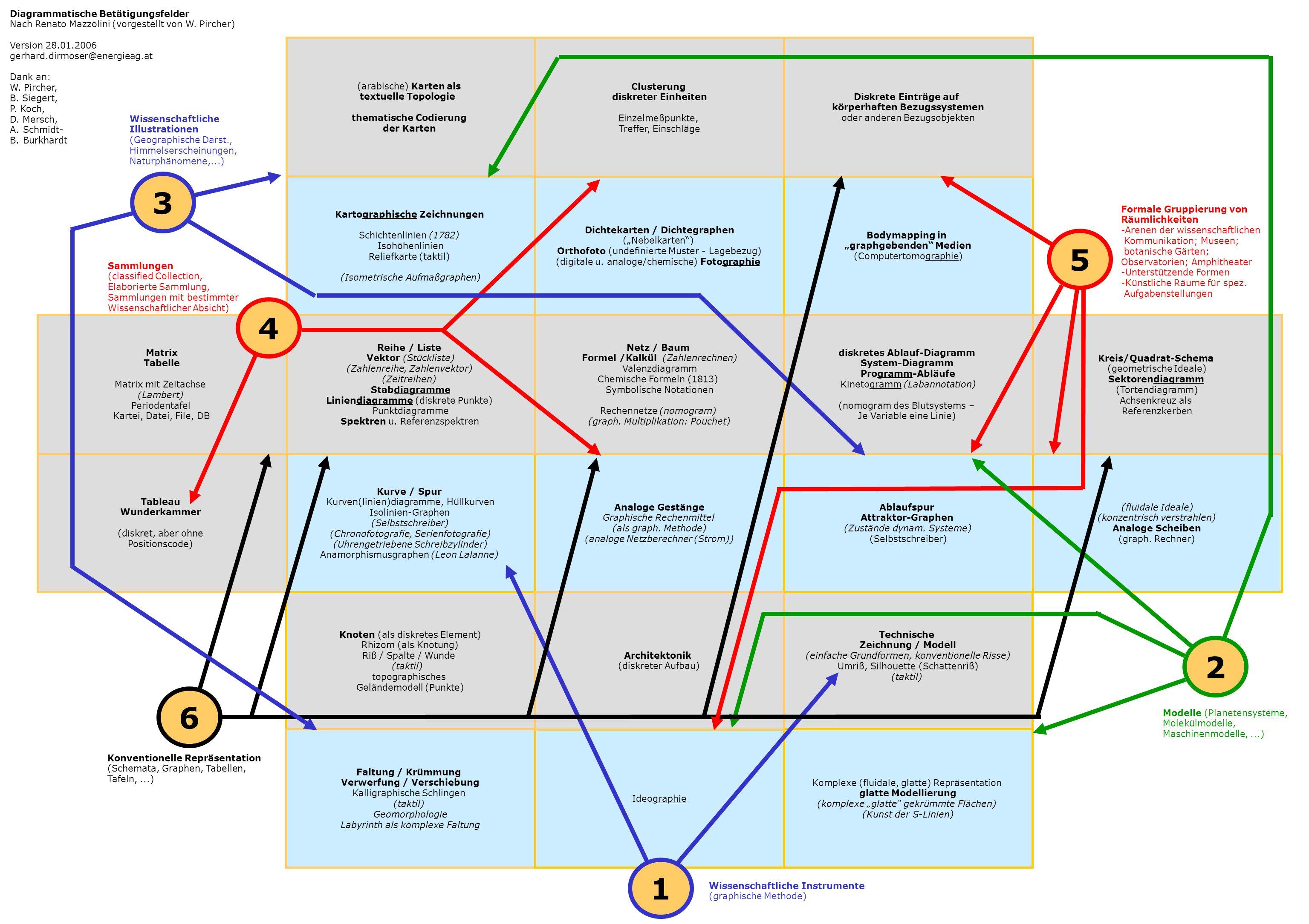 Dichtekarten / Dichtegraphen (Nebelkarten) Orthofoto (undefinierte Muster - Lagebezug) (digitale u. analoge/chemische) Fotographie Bodymapping in grap