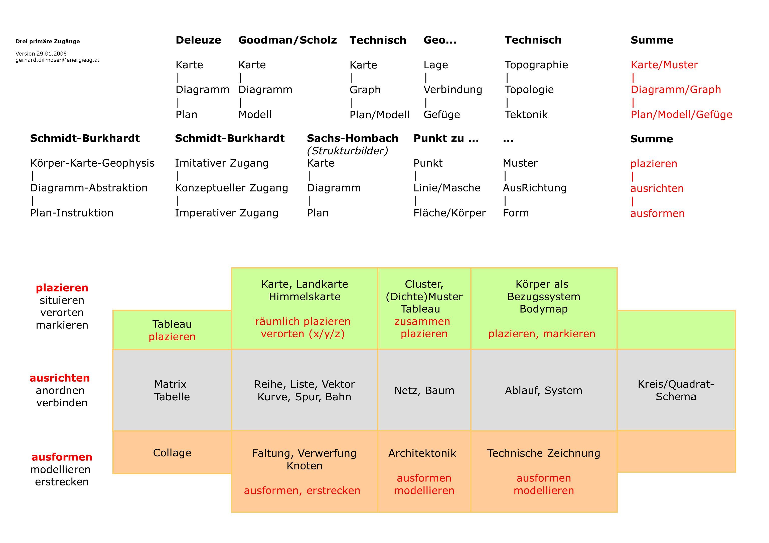 Collage Netz, Baum Matrix Tabelle Drei primäre Zugänge Version 29.01.2006 gerhard.dirmoser@energieag.at Reihe, Liste, Vektor Kurve, Spur, Bahn Karte,