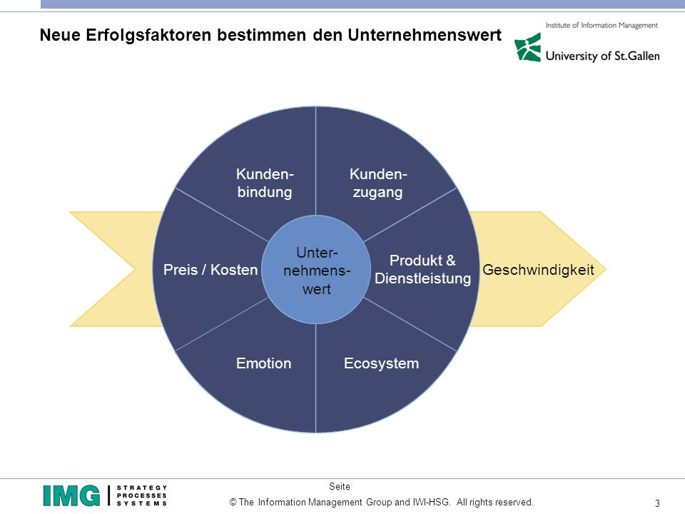 3 Seite © The Information Management Group and IWI-HSG. All rights reserved. Neue Erfolgsfaktoren bestimmen den Unternehmenswert Kunden- bindung Preis
