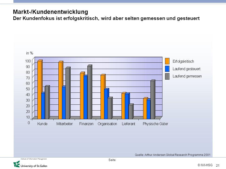 21 © IWI-HSG Seite Markt-/Kundenentwicklung Der Kundenfokus ist erfolgskritisch, wird aber selten gemessen und gesteuert Quelle: Arthur Andersen Globa