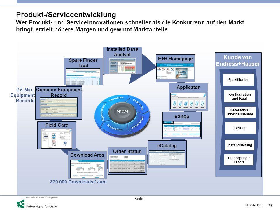 29 © IWI-HSG Seite Produkt-/Serviceentwicklung Wer Produkt- und Serviceinnovationen schneller als die Konkurrenz auf den Markt bringt, erzielt höhere