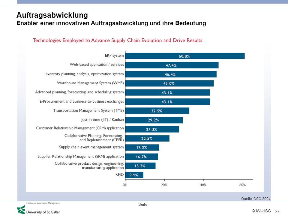 36 © IWI-HSG Seite Quelle: CSC 2004 Auftragsabwicklung Enabler einer innovativen Auftragsabwicklung und ihre Bedeutung