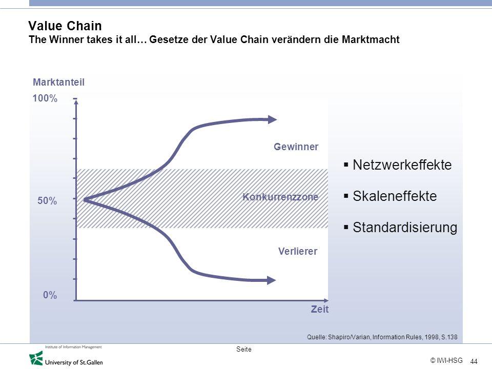 44 © IWI-HSG Seite Value Chain The Winner takes it all… Gesetze der Value Chain verändern die Marktmacht Netzwerkeffekte Skaleneffekte Standardisierun
