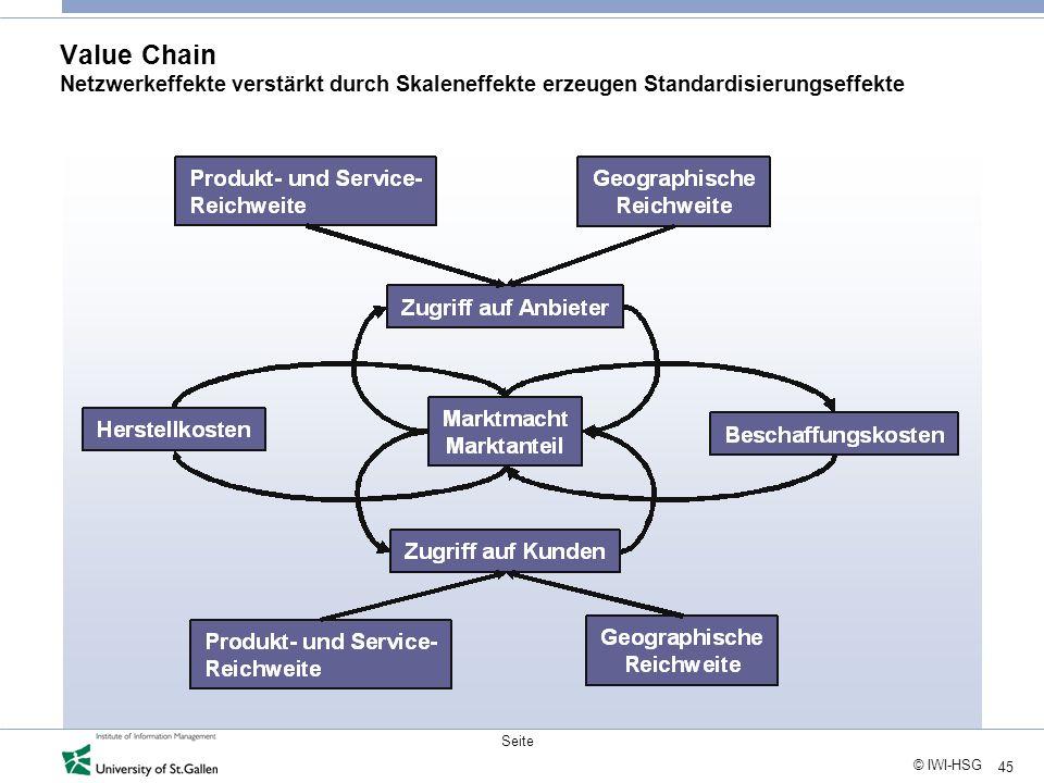 45 © IWI-HSG Seite Value Chain Netzwerkeffekte verstärkt durch Skaleneffekte erzeugen Standardisierungseffekte
